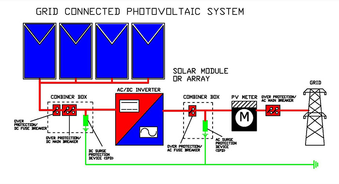 Bestium Grid Connected Photovoltaic System