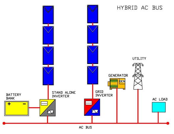 Bestium Hybrid AC Bus System
